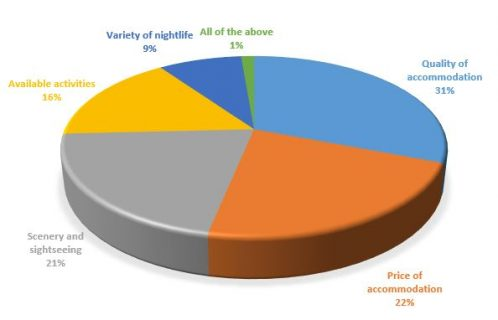 Holiday with friends pie chart