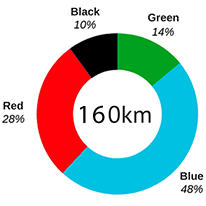 Pie chart of pistes
