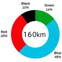 Pie chart of pistes